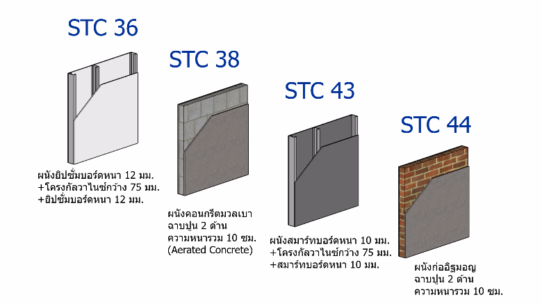 STC of typical walls